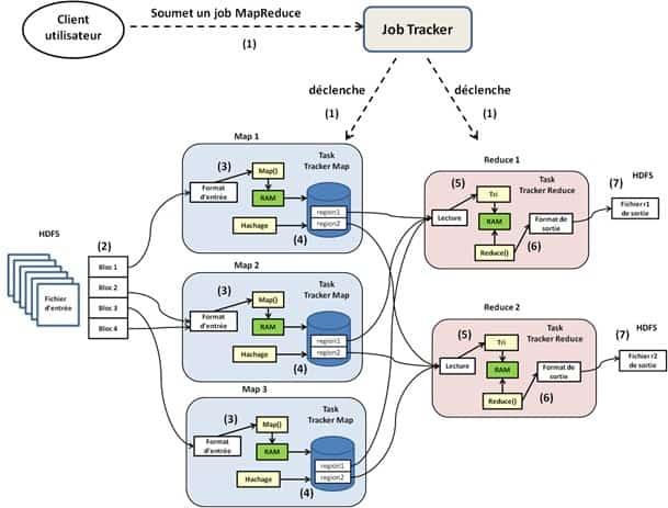 Figure 3 : étapes d'exécution d'un job MapReduce dans un cluster Hadoop.