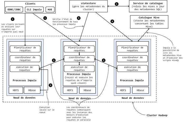 Figure 42 : Architecture et fonctionnement interne d'Impala