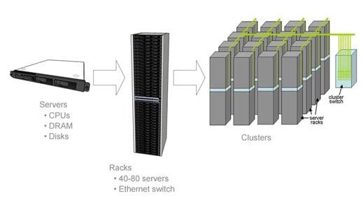 Figure 2 : Nouveau paradigme de gestion des données