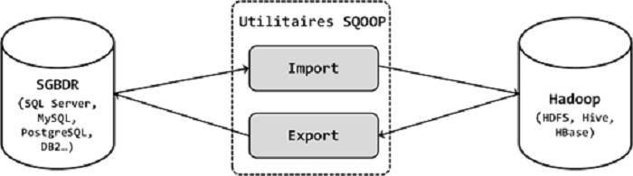 Figure 1 : Utilitaires Sqoop