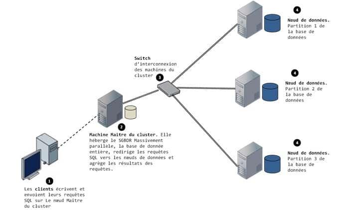 Architecture d'une base de données distribuée