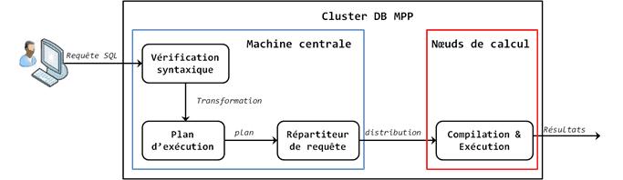Figure 40 : exécution d'une requête SQL en base de données MPP.