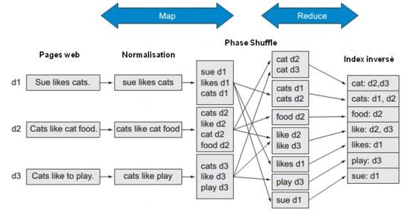 Figure 1 : paradigme en trois phases de Google