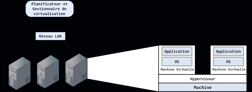 virtualisation des ressources informatiques