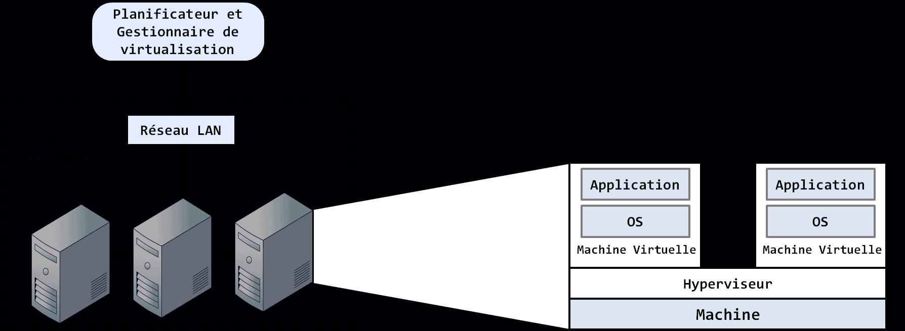 processus de virtualisation
