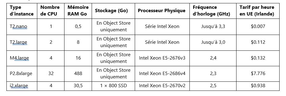 Instances-Amazon-EMR-EC2