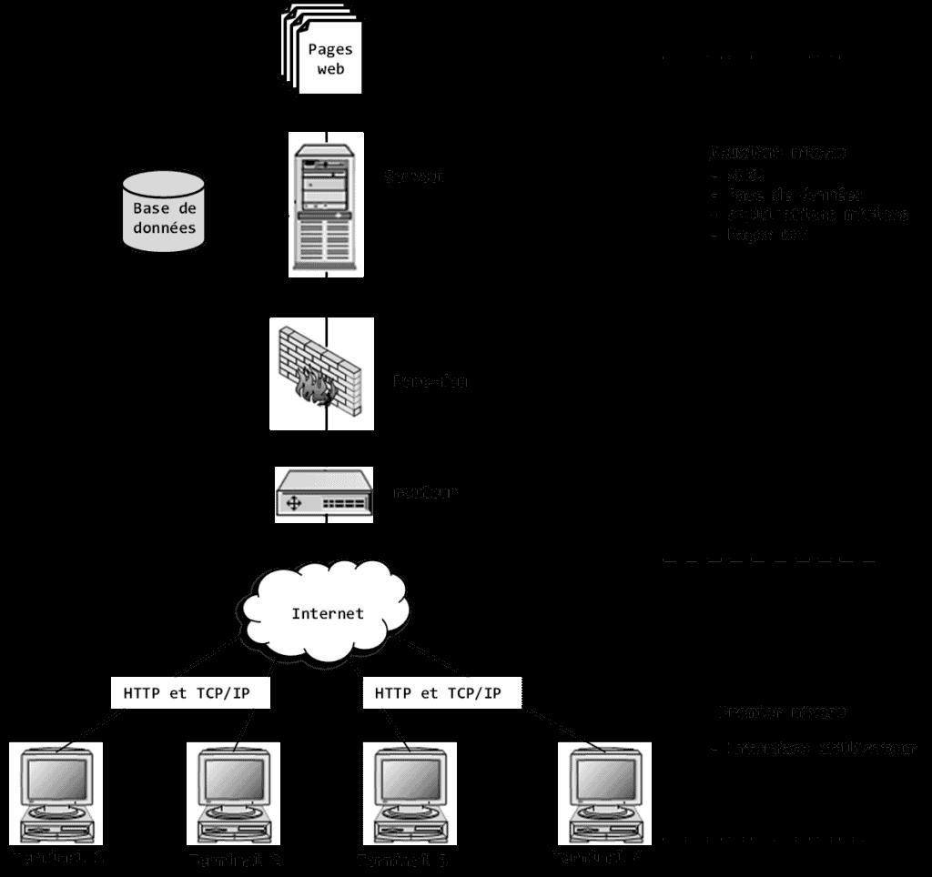 architecture-client-serveur-hadoop