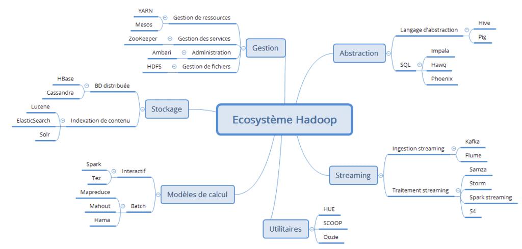 carte-heuristique-ecosysteme-hadoop