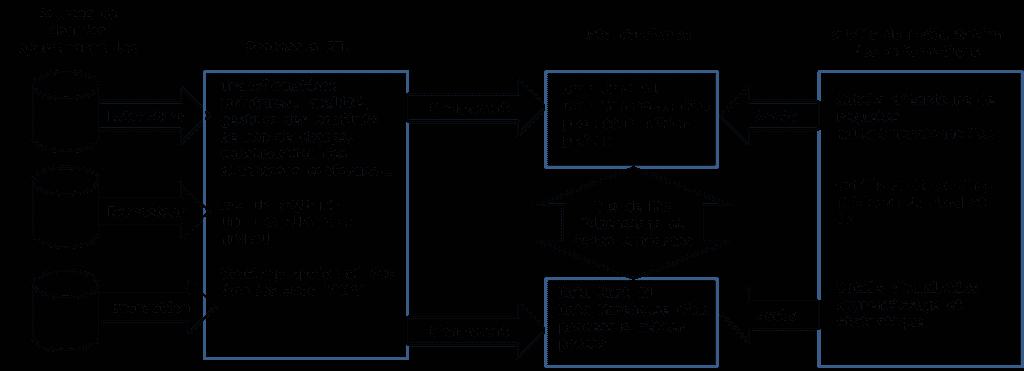 ETL - extract-transform-load
