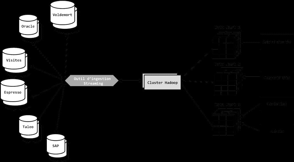 architecture complete data lake