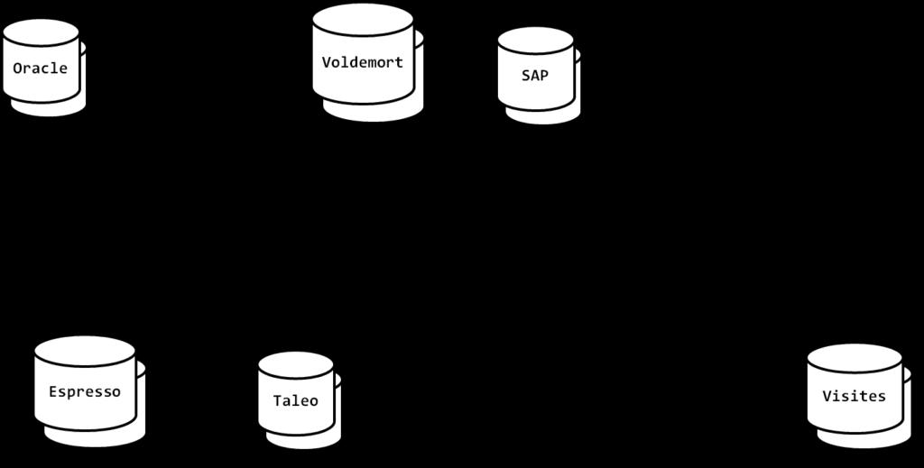 silos de données