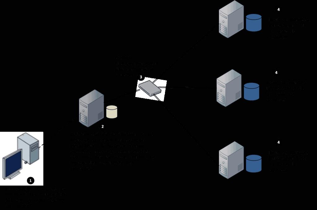 Architecture base de données SQL Teradata