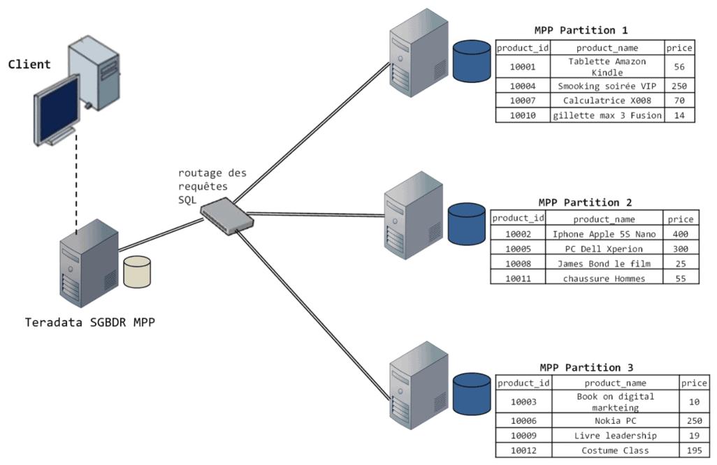 bases de données SQL