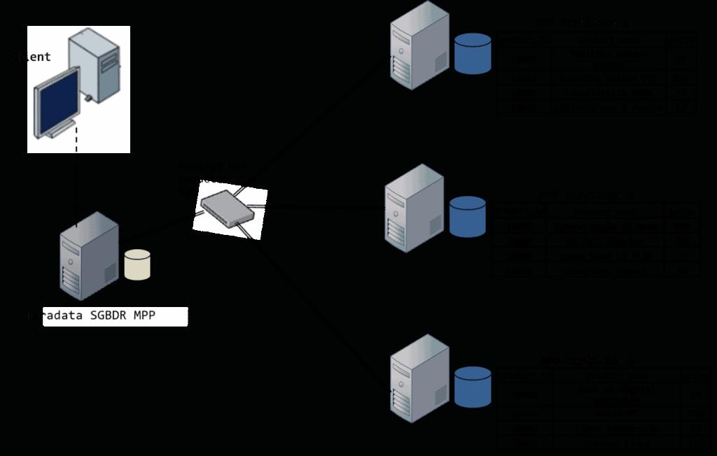 base de données SQL distribuée