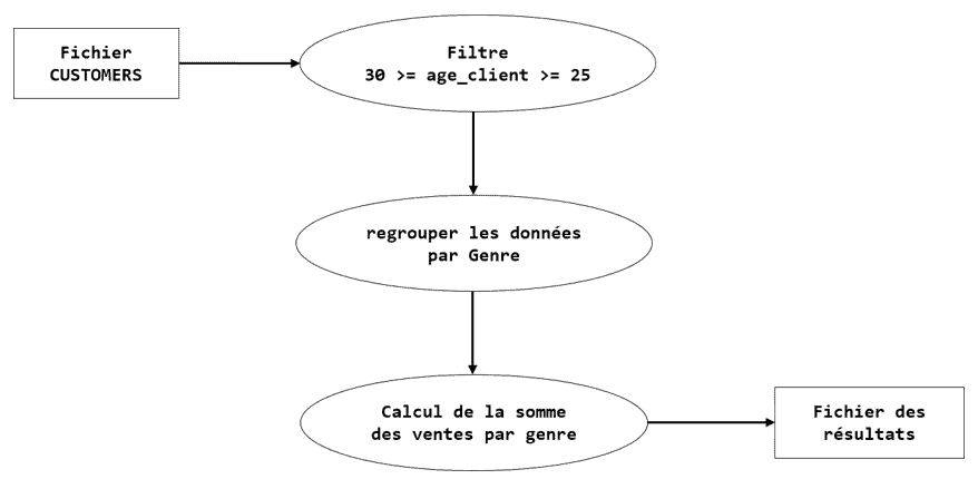 graphe acyclique direct SQL