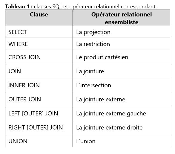 Clauses SQL et opérateurs relationnels correspondants.