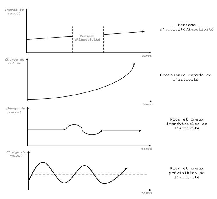 virtualisation-interet-metier