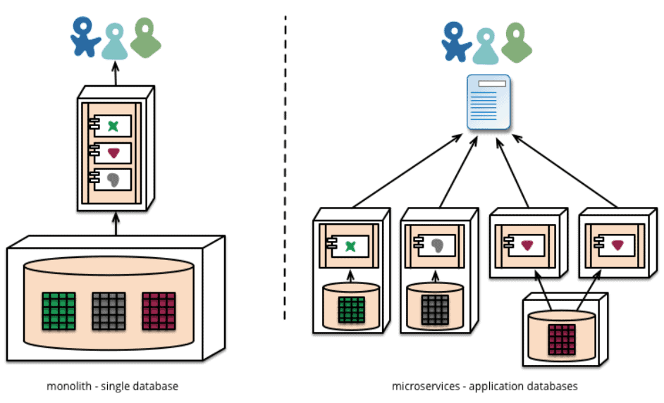 architecture d'un microservice