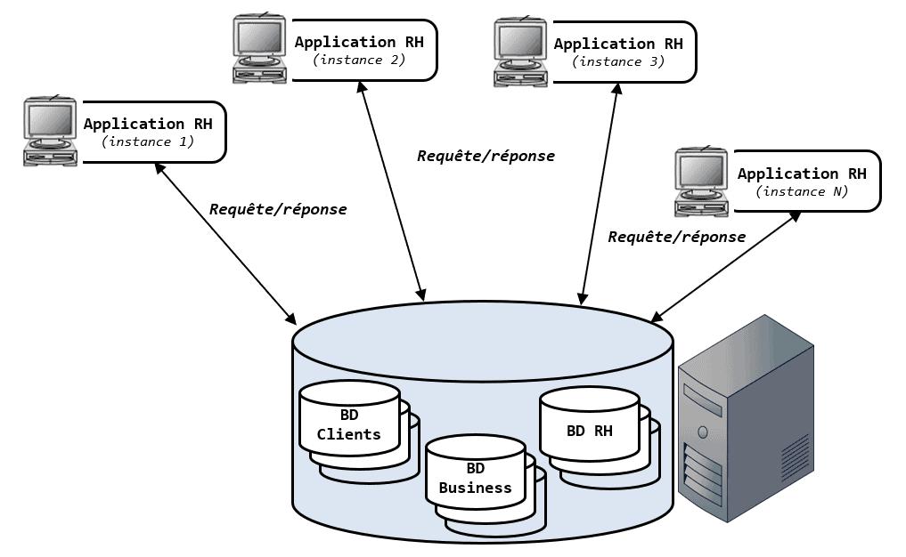 modèle de développement client/serveur