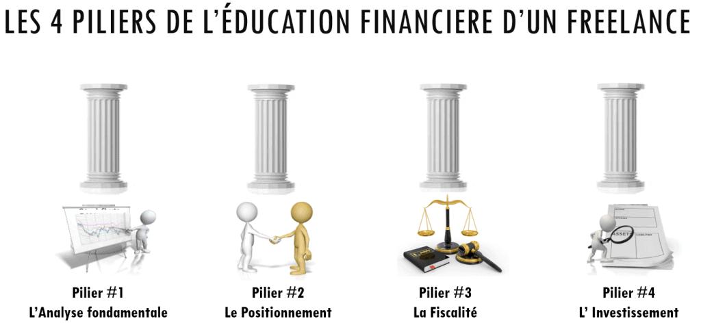 les 4 piliers de l'éducation financière d'un freelance