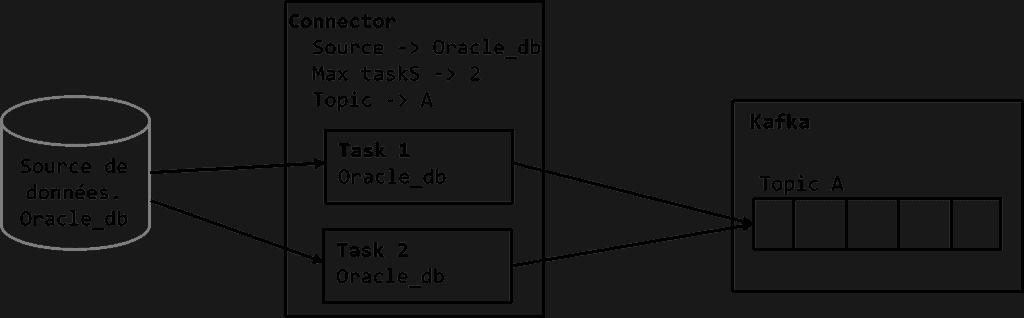 Kafka connect avec des sources de données opérationnelles