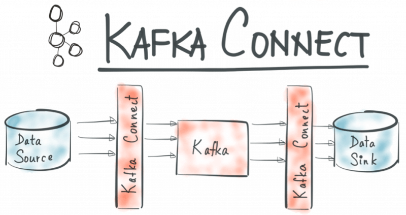 architecture Kafka connect