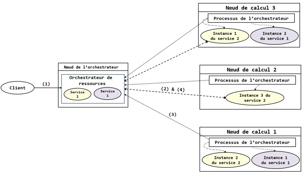 exécution du mapreduce dans un cluster Hadoop contenant YARN