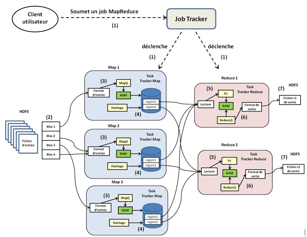 exécution du mapreduce dans un cluster hadoop - hadoop mapreduce
