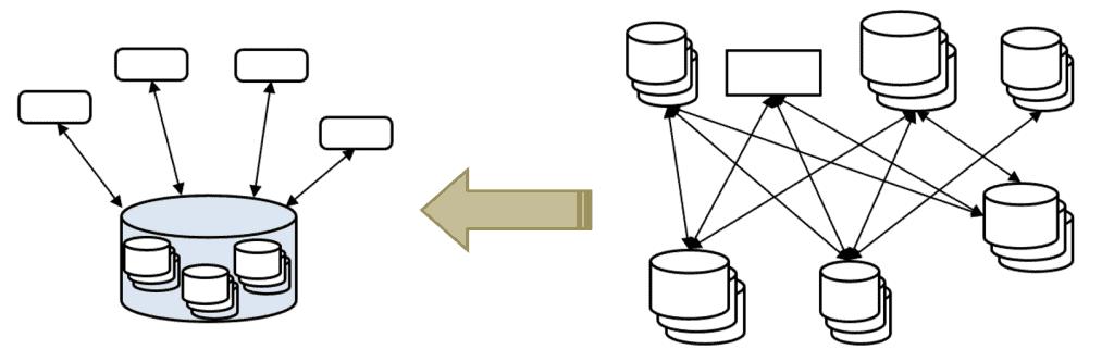 implémentation du data warehouse selon bill inmon
