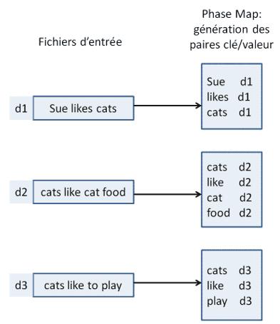 phase map de l'exécution du mapreduce hadoop