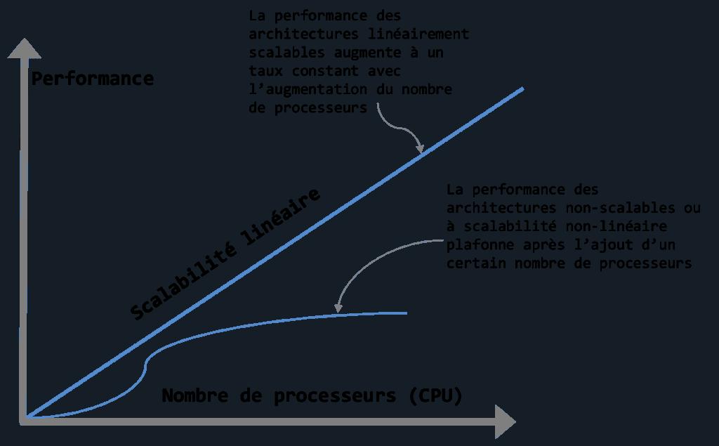 scalabilité linéaire du cluster informatique