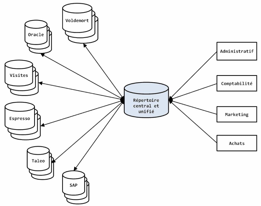 data warehouse selon bill inmon
