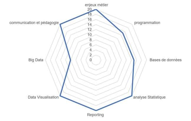 cercle de compétences métier data analyst