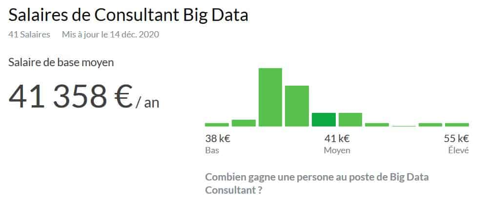 consultant big data salaire