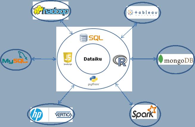 Dataiku et l'écosystème Big Data