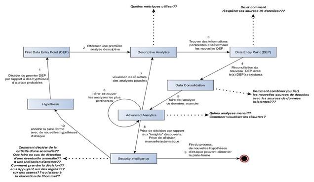 architecture fonctionnelle d'une solution de cybersécurité