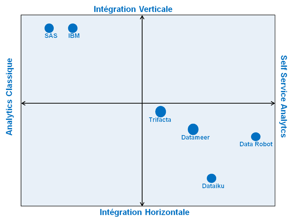 concurrents de Dataiku