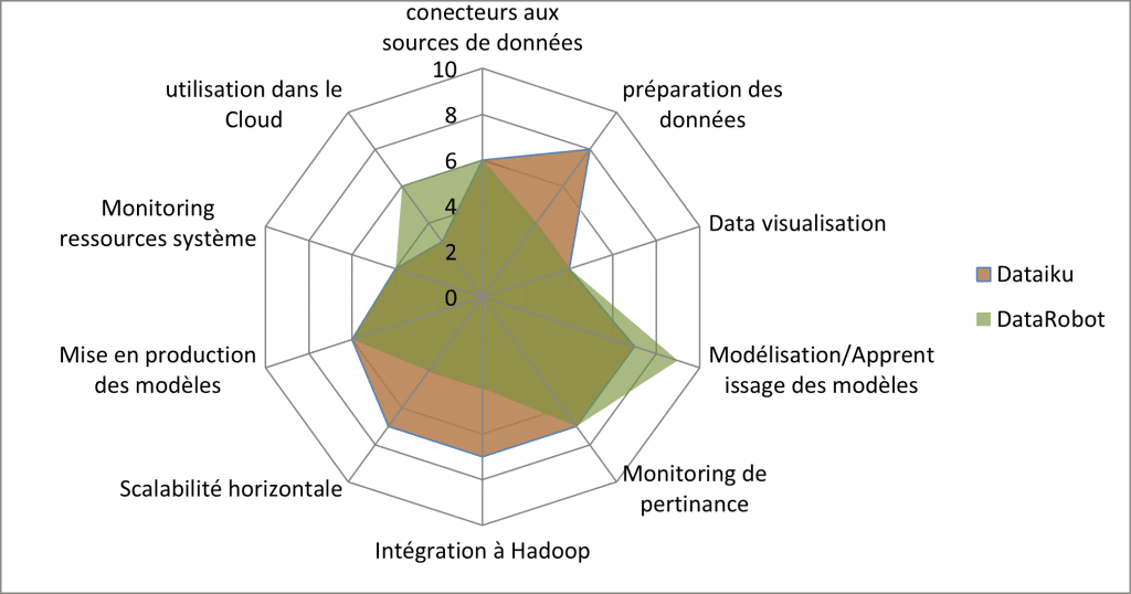 comparaison entre Dataiku et Data Robot