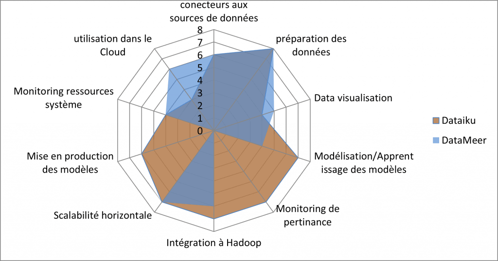 Comparaison Dataiku et Datameer
