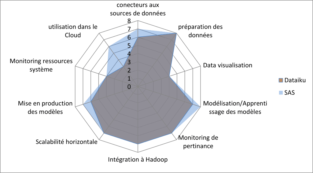 Comparaison Dataiku et SAS