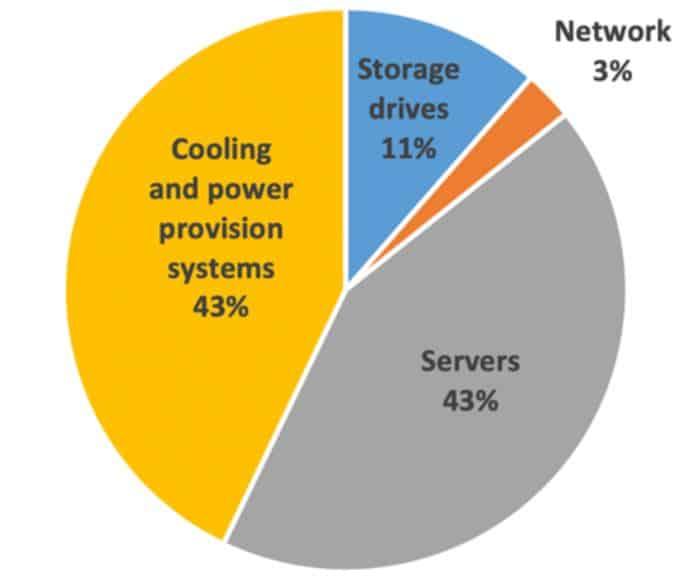 Qu'est-ce qui consomme le plus d'énergie dans un datacenter ?