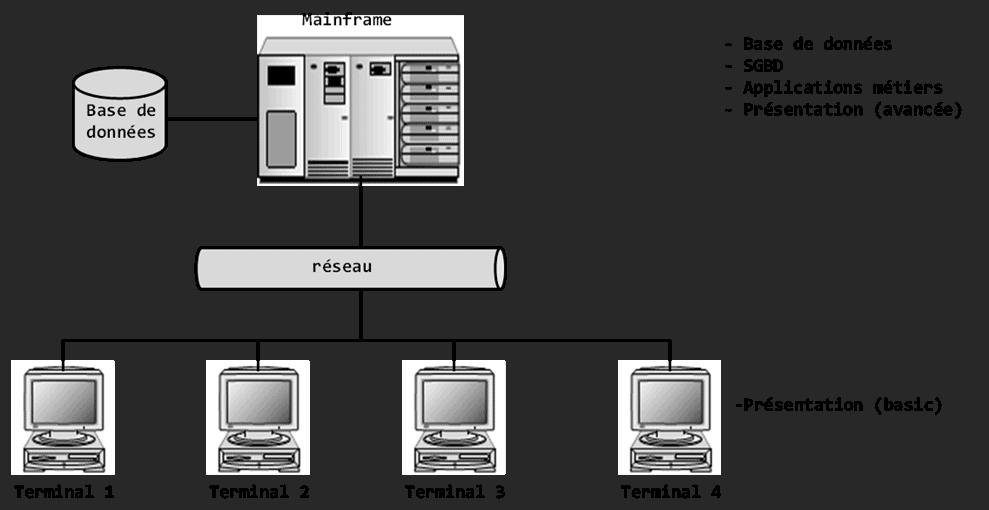 architecture centralisée infocentre