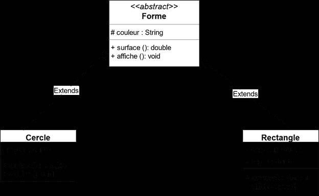 concept de classe abstraite en POO