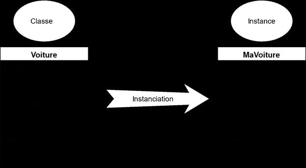 exemple de classe en programmation orientée objet