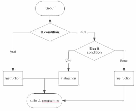 condition imbriquée algorithme