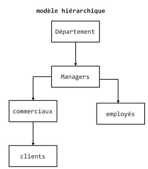 modèle de données de l'infocentre