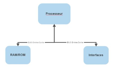 fonctionnement d'un ordinateur et relation avec l'exécution d'un programme informatique