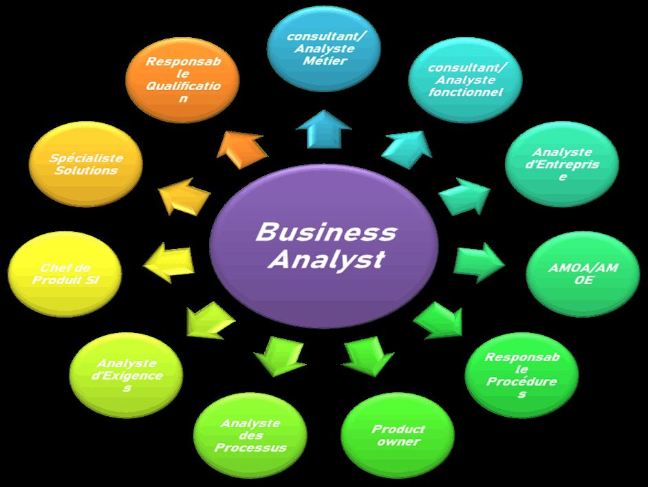 business analyst - différents noms métiers