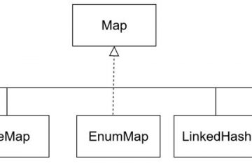 interface map java