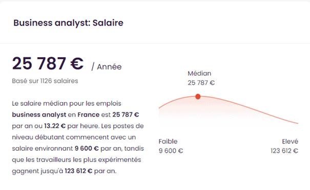 salaire business analyst - estimation de Talent